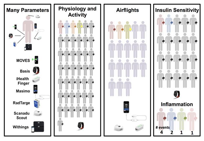 Biossensores informam quando deve ir ao médico