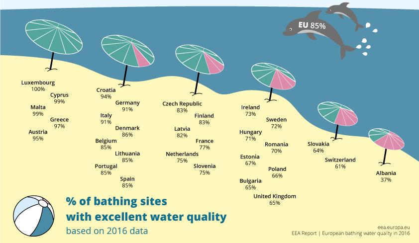 Maioria das praias da Europa com qualidade para ir a banhos