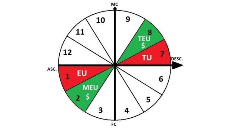 Astrologia: relacionar as doze casas