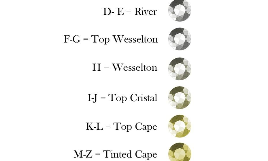 A cor de uma pedra está segmentada em sete gradações.