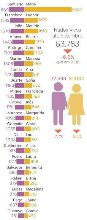 Portugal é o país das Marias e agora dos Santiagos