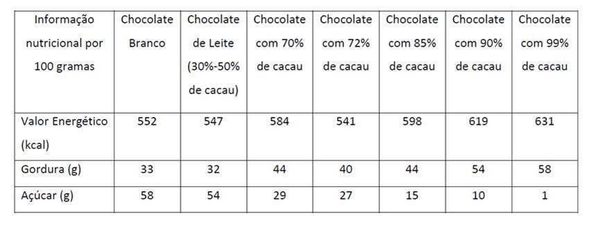 Branco, de leite ou negro? Conheça a tabela nutricional do chocolate