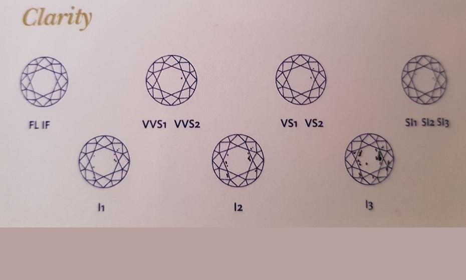 Na imagem, pode ver exemplo de gradação de claridade de um diamante e as suas imperfeições.